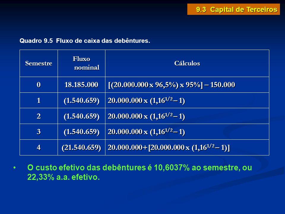 9.3 Capital de Terceiros Cálculos. Fluxo nominal. Semestre. [(20.000.000 x 96,5%) x 95%] – 150.000.